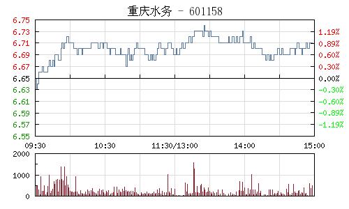 重庆水务(601158)行情走势图