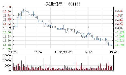 兴业银行(601166)行情走势图