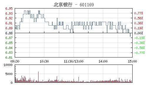 北京银行(601169)行情走势图