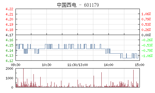 中国西电(601179)行情走势图
