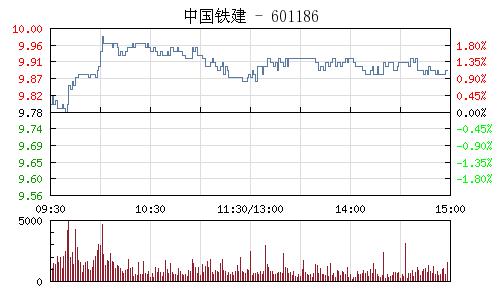 中国铁建(601186)行情走势图