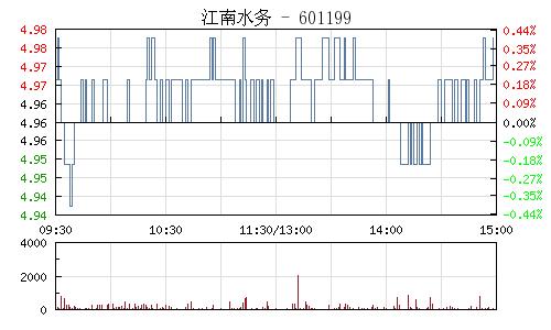 江南水务(601199)行情走势图
