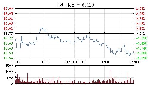 上海环境(601200)行情走势图