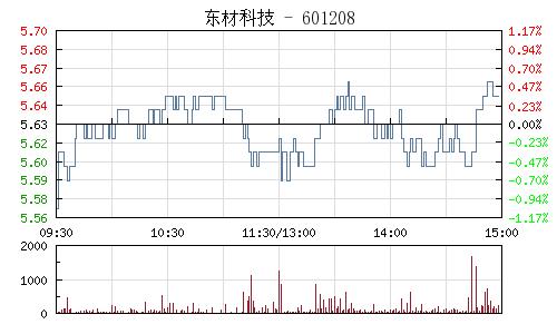 东材科技(601208)行情走势图