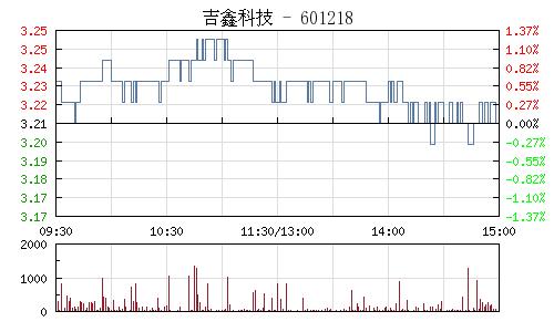 吉鑫科技(601218)行情走势图