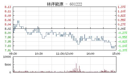 林洋能源(601222)行情走势图
