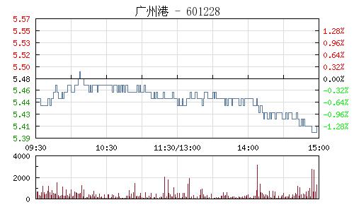 广州港(601228)行情走势图