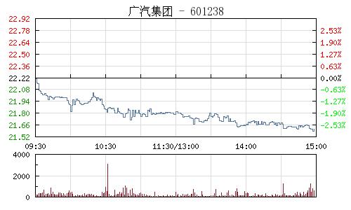 广汽集团(601238)行情走势图
