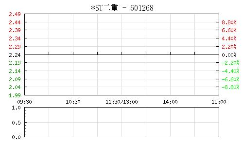 *ST二重(601268)行情走势图