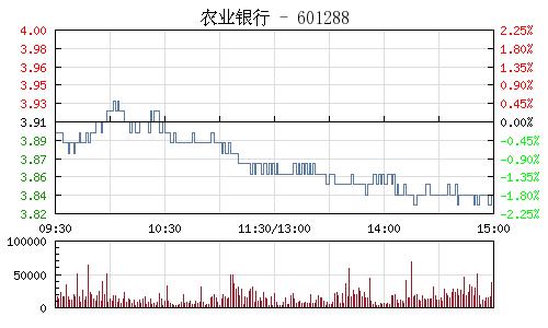 农业银行(601288)行情走势图