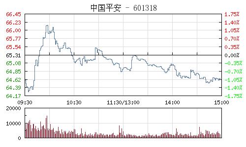 中国平安(601318)行情走势图