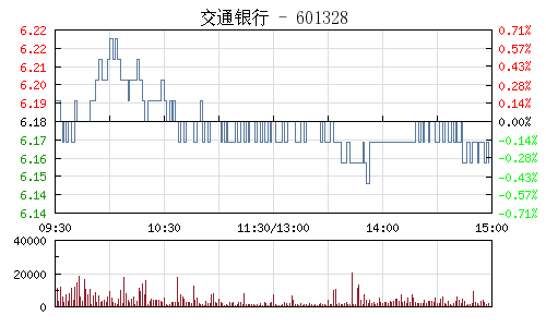 交通银行(601328)行情走势图