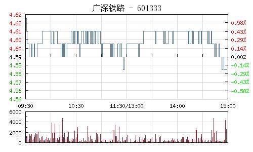 广深铁路(601333)行情走势图