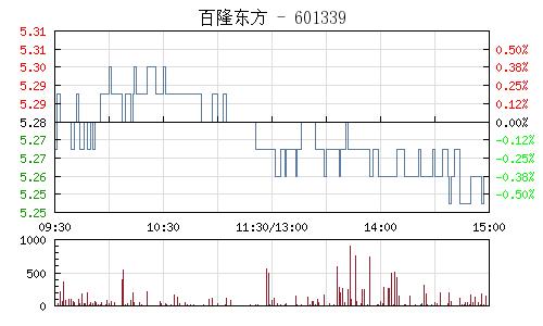 百隆东方(601339)行情走势图