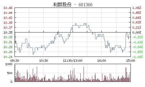 利群股份(601366)行情走势图