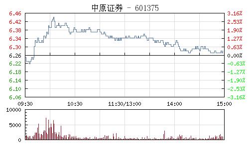 中原证券(601375)行情走势图