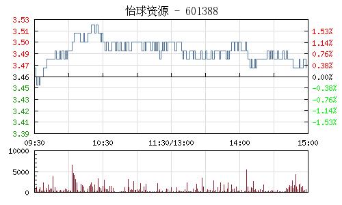 怡球资源(601388)行情走势图