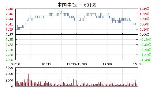 中国中铁(601390)行情走势图