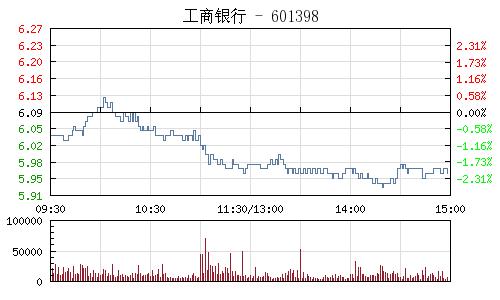 工商银行(601398)行情走势图