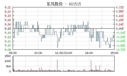 东风股份(601515)行情走势图