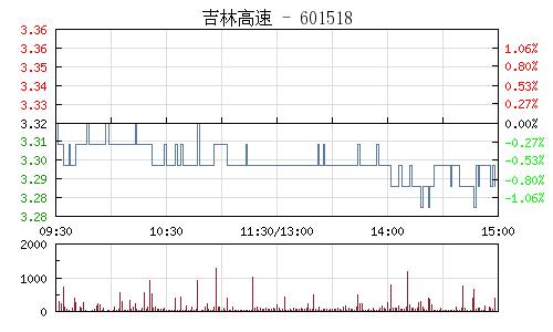 吉林高速(601518)行情走势图