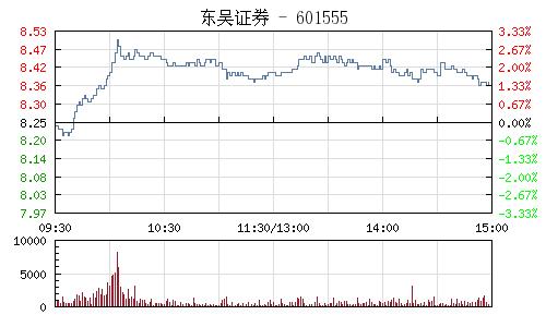 东吴证券(601555)行情走势图