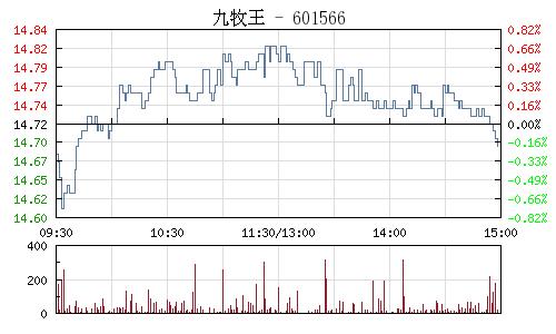 九牧王(601566)行情走势图