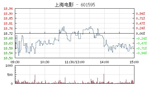 上海电影(601595)行情走势图