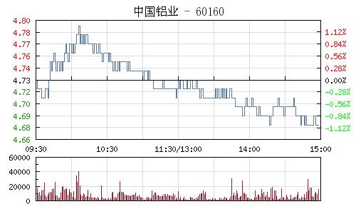中国铝业(601600)行情走势图