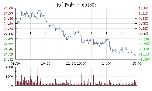 上海医药(601607)行情走势图