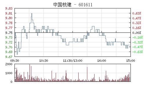 中国核建(601611)行情走势图