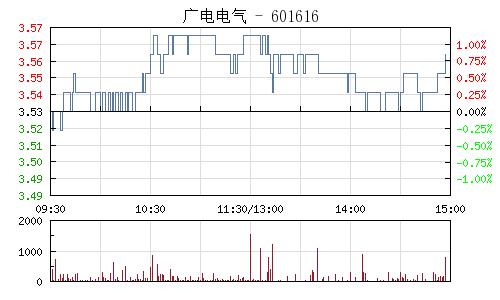 广电电气(601616)行情走势图