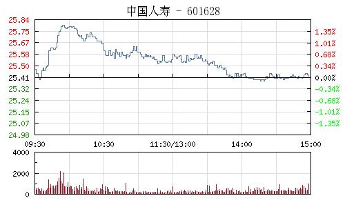 中国人寿(601628)行情走势图
