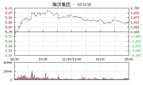 旗滨集团(601636)行情走势图