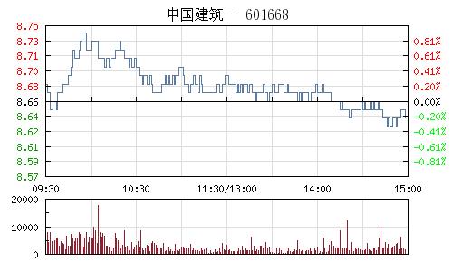 中国建筑(601668)行情走势图