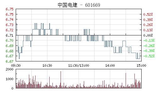 中国电建(601669)行情走势图