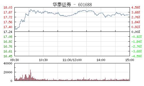 华泰证券(601688)行情走势图