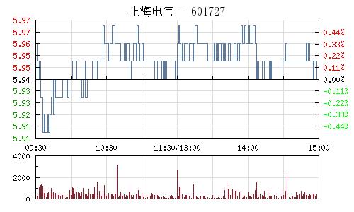 上海电气(601727)行情走势图
