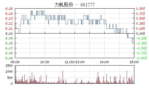 力帆股份(601777)行情走势图