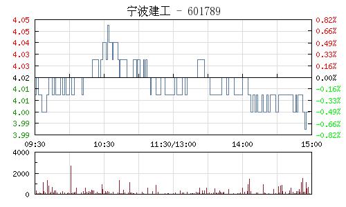 宁波建工(601789)行情走势图