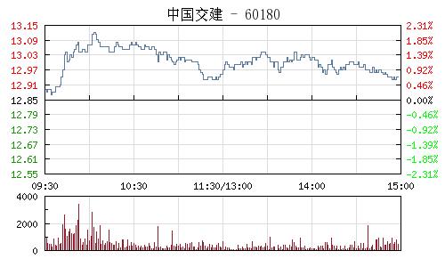 中国交建(601800)行情走势图