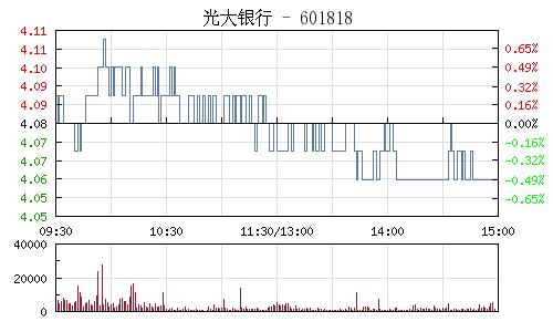 光大银行(601818)行情走势图