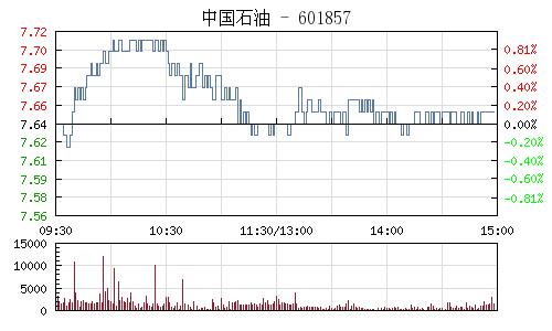 中国石油(601857)行情走势图