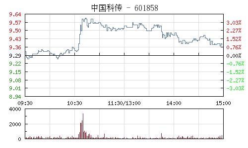中国科传(601858)行情走势图