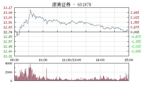 浙商证券(601878)行情走势图