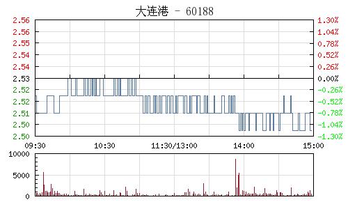 大连港(601880)行情走势图