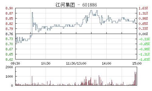 江河集团(601886)行情走势图