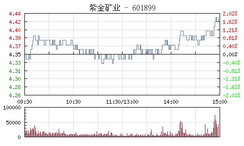 紫金矿业(601899)行情走势图
