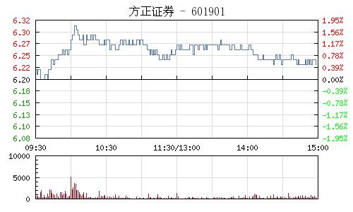 方正证券(601901)行情走势图