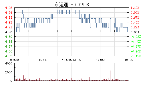 京运通(601908)行情走势图